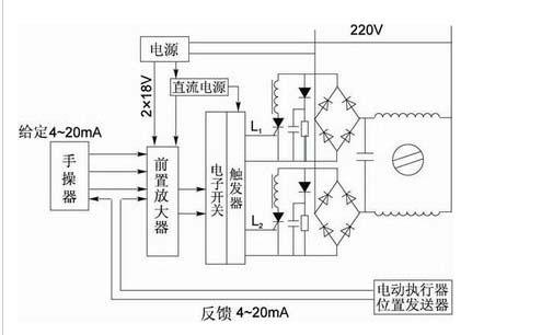 电动执行机构的无伺服控制方法介绍